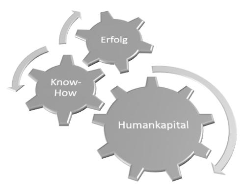 Verkettung des Humankapitals mit dem Know-How und dem Unternehmenserfolg
